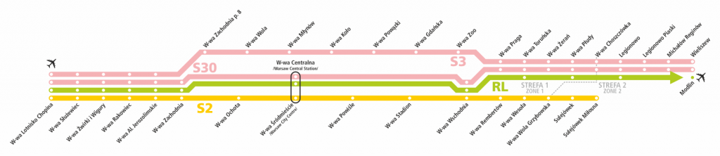 summary scheme of rail airport connections