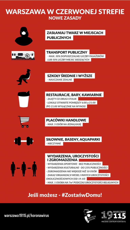 Warszawa w czerwonej strefie