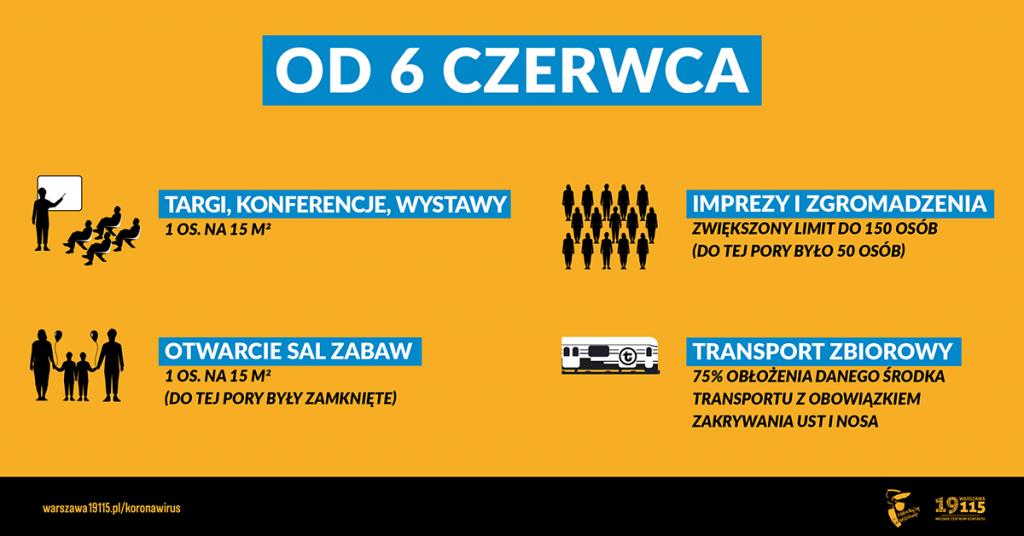 Na żółtym tle tekst: Od 6 czerwca -  Targi, konferencje, wystawy: 1 os. na 15 m2; Imprezy i zgromadzenia: zwiększony limit do 150 osób (do tej pory było 50 osób); Otwarcie sal zabawy: 1 os. na 15 m2 (do tej pory były zamknięte); Transport zbiorowy: 75% obłożenia danego środka transportu z obowiązkiem zakrywania ust i nosa