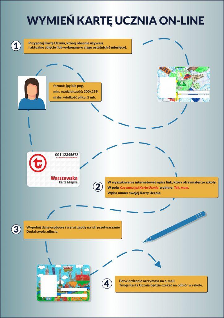"""Przedstawienie graficzne poszczególnych kroków potrzebnych do wymiany Karty Ucznia on-line: 1. Przygotuj Kartę Ucznia, której obecnie używasz i aktualne zdjęcie (lub wykonane w ciągu ostatnich 6 miesięcy). Format: jpg lub png, min. rozdzielczość: 200 x 259, max. wielkość pliku: 2 mb. 2. W wyszukiwarce internetowej wpisz link, który otrzymałeś ze szkoły. W polu """"Czy masz już Kartę Ucznia"""" wybierz: """"Tak, mam"""". Wpisz numer swojej Karty Ucznia. 3. Wypełnij dane osobowe i wyraź zgodę na ich przetwarzanie. Dodaj swoje zdjęcie. 4. Potwierdzeni otrzymasz na e-mail. Twoja Karta Ucznia będzie czekać na odbiór w szkole."""